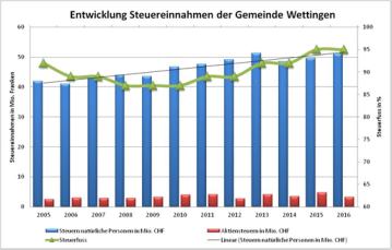 Stuurinnahme Wettige Entwicklig bis 2016.png