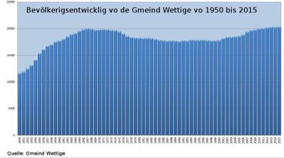 Bevölkerigsentwicklig 1950bis2015